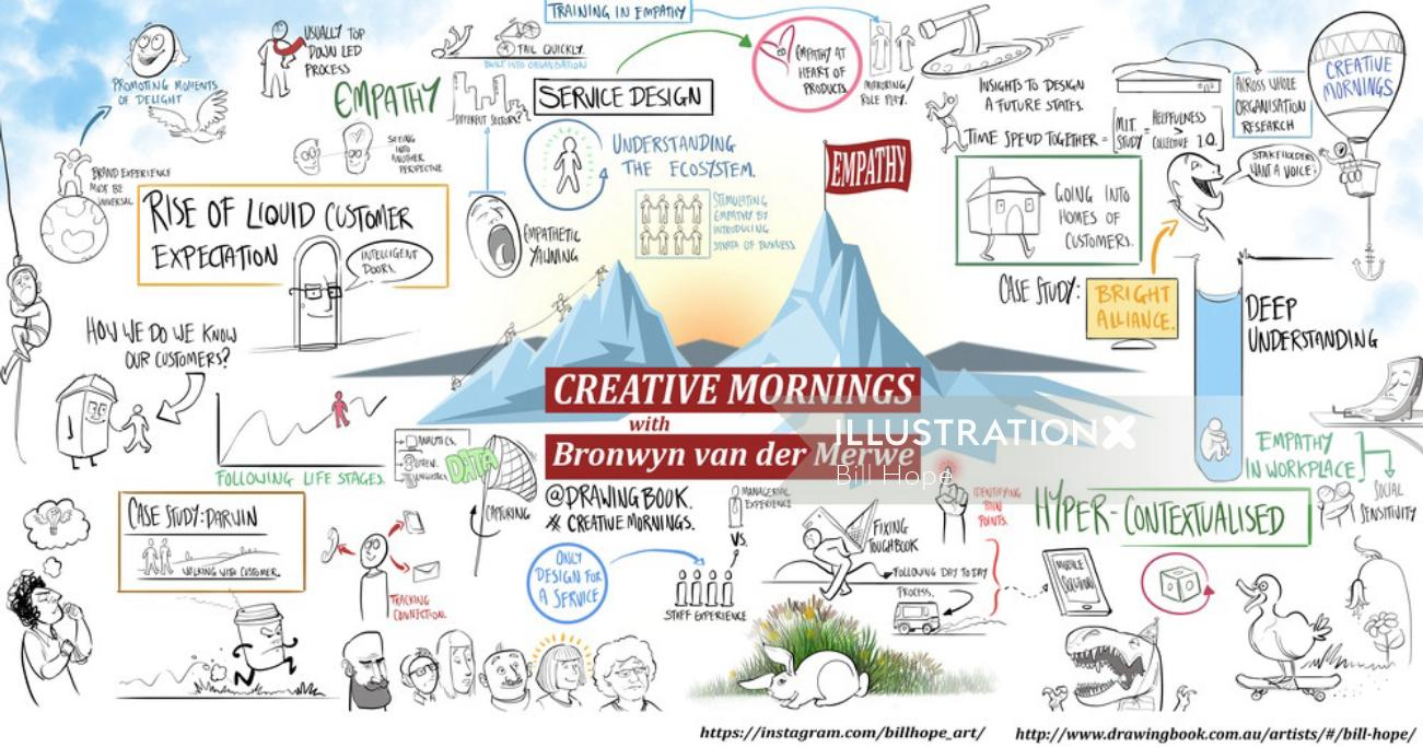 Live Scribing Illustration of Creative Mornings