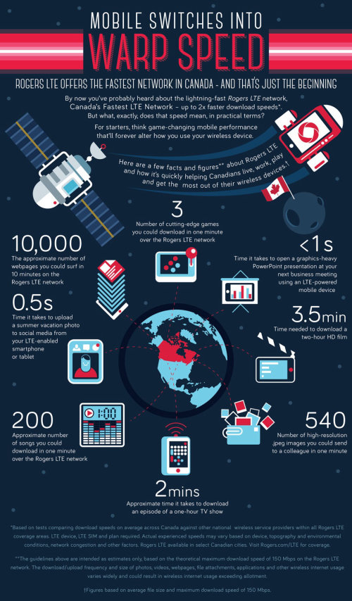 Rogers Info graphic for communication