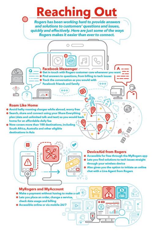 Connectez-vous avec Rogers Infographic