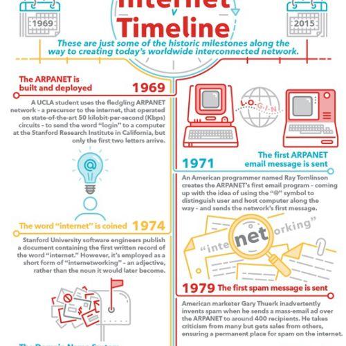Internet Timeline Infographic