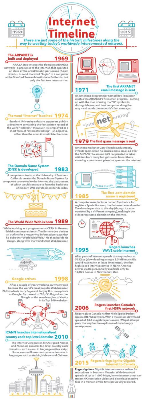 Cronología de Internet Infografía