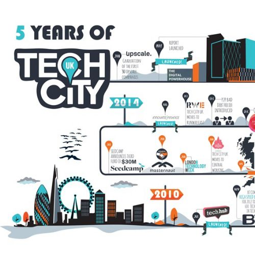 Infographic 5 years of Tech city