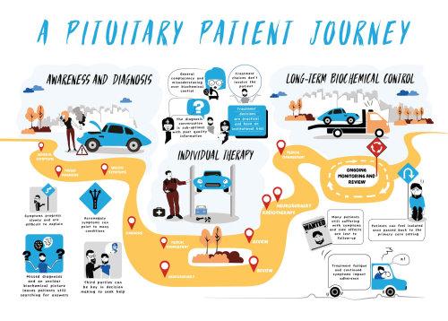 Patient Journey illustration