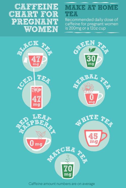 Graphic chart make at home tea