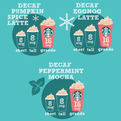 Graphic caffeine chart for pregnant women