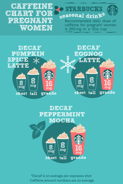 Graphic caffeine chart for pregnant women