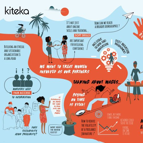 Infographic for the ethnical and sustainable organisation: Kiteka