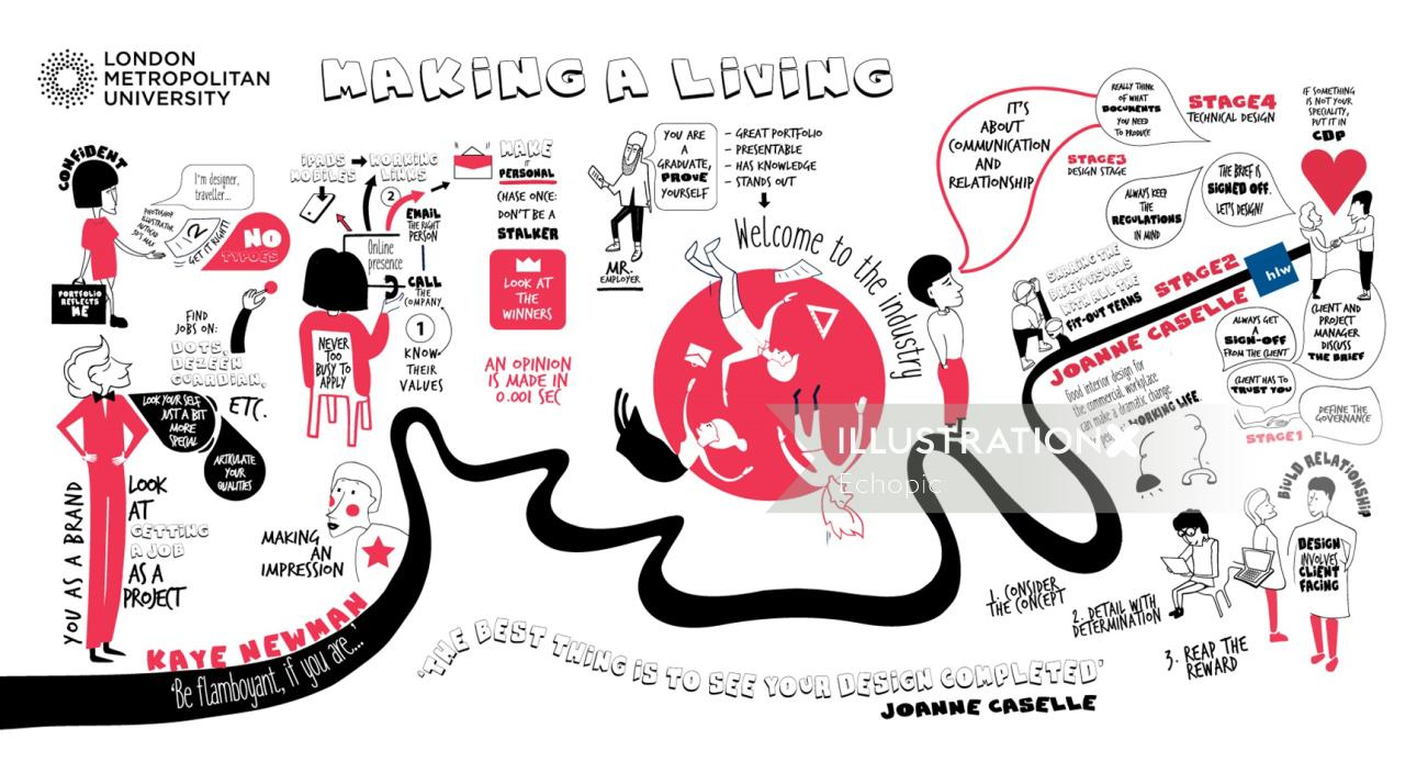 Infographic Making a Living