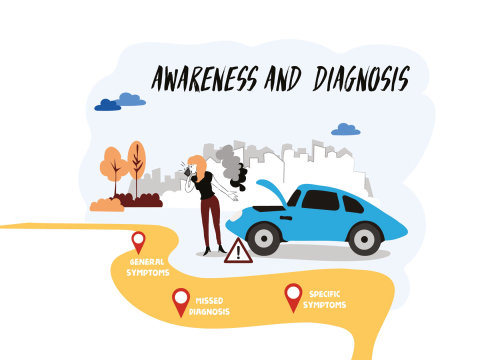 Graphic map awareness and diagnosis