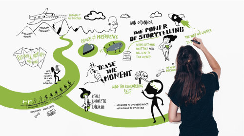 Customer's journey illustrated live