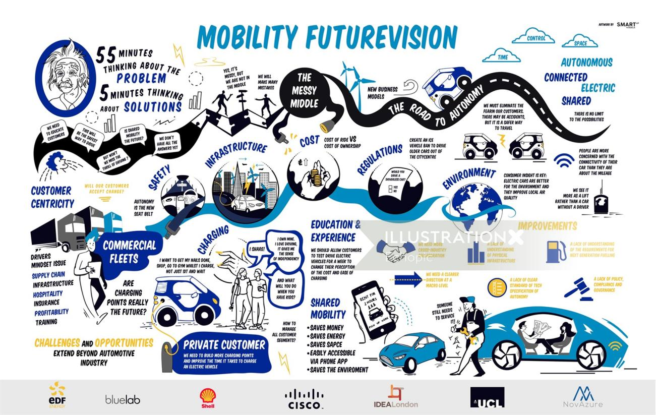Live Scribing on mobility in the city