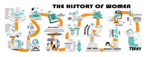 Graphic illustration of the history of woman