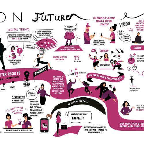 Infographic of Future Avon