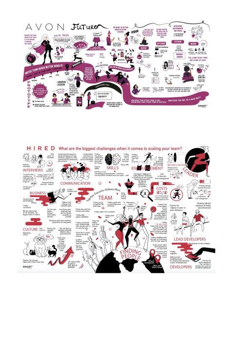 Infographic Avon Future