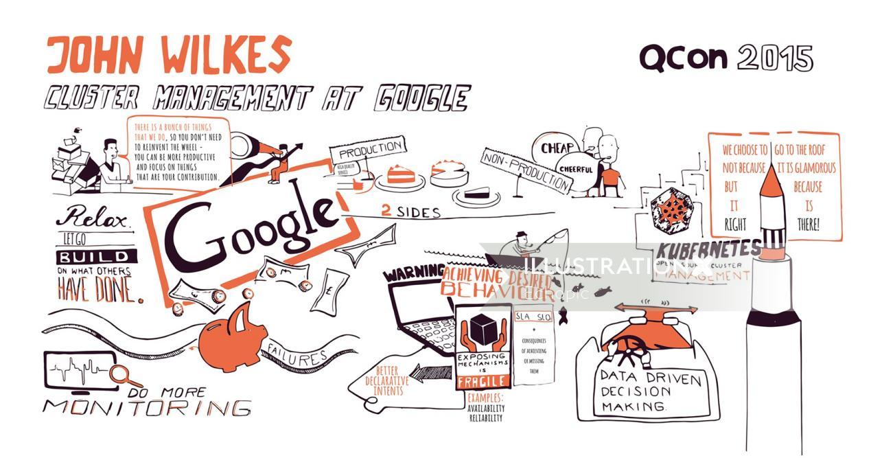 visual mind map live scribing at qcon london
