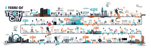Tech city UK Birthday timeline Graphic