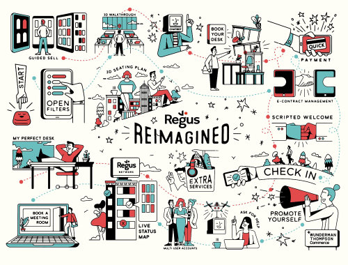 Regus Reimagined Illustrated booking process map