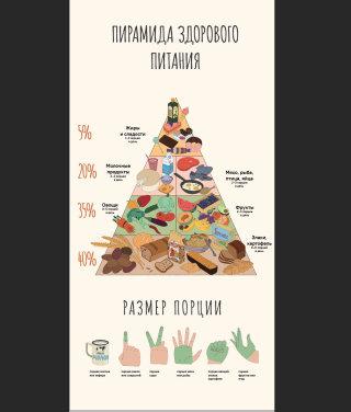 Food Pyramid Poster by Maxim Usik