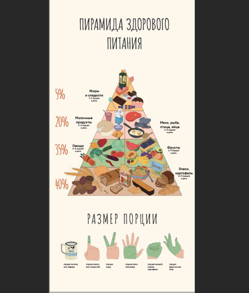 Food Pyramid Poster by Maxim Usik