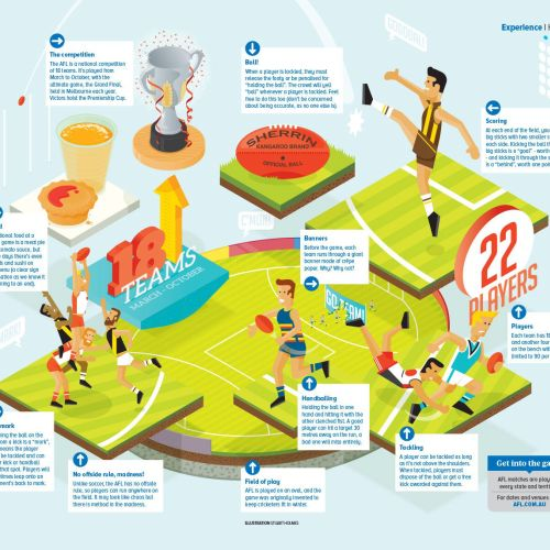 Isometric Information Map of Aussie rules football