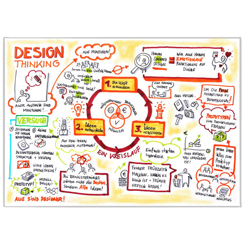 Live drawing illustration of design thinking