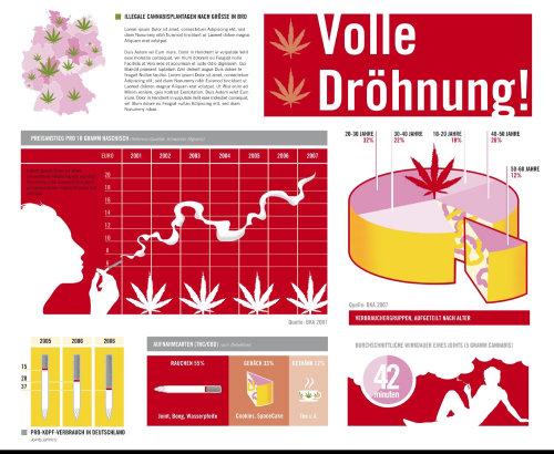 infográficos sobre abuso de drogas