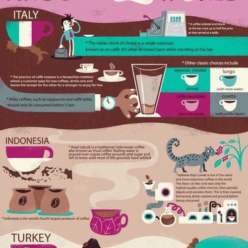 infographic coffee culture around the world