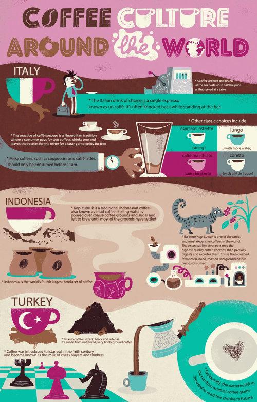 infográfico cultura do café em todo o mundo